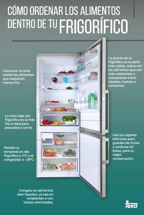 cómo almacenar adecuadamente los alimentos en el refrigerador